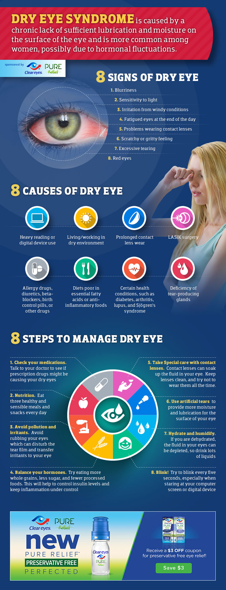 Dry Eye Syndrome Infographic.