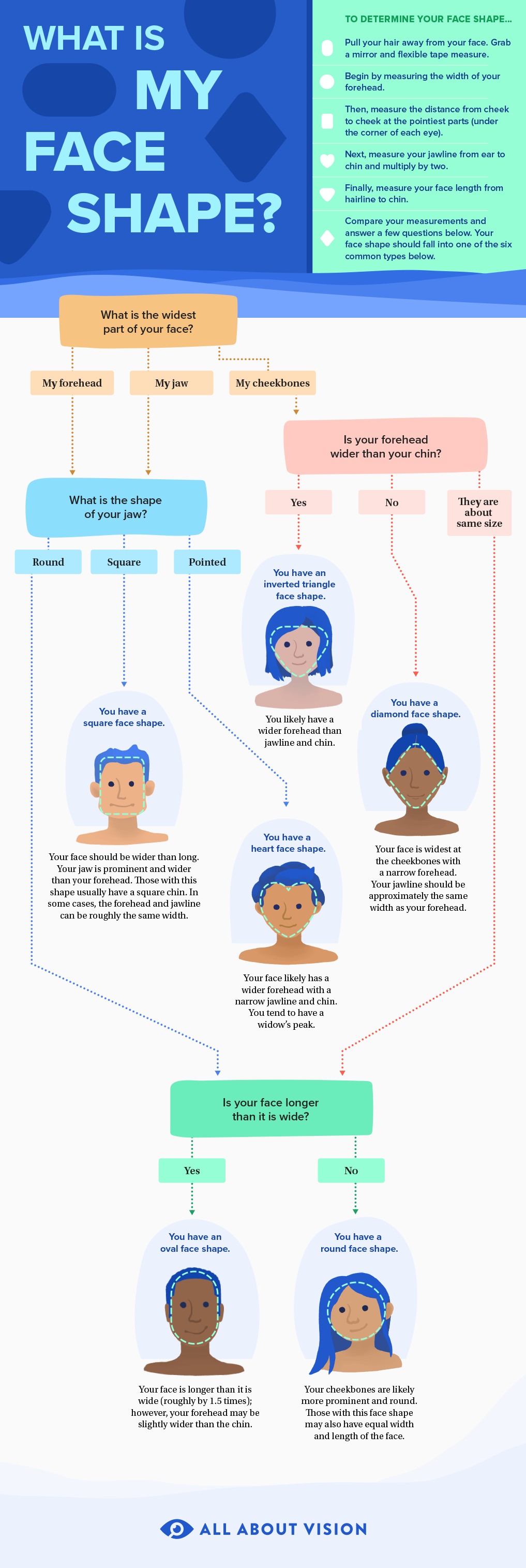 https://cdn.allaboutvision.com/images/infographic-what-is-my-face-shape.png
